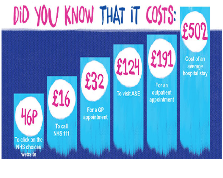 NHS Costs Info